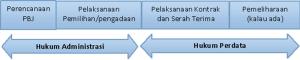 hukum administrasi dan hukum perdata